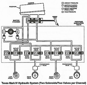 Teves Mark IV Hydraulic System