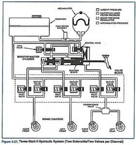0-diagram
