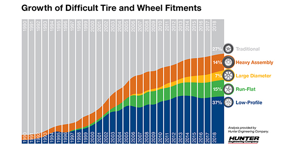 Hunter Engineering Releases Difficult Tire And Wheel Fitment Data Trends