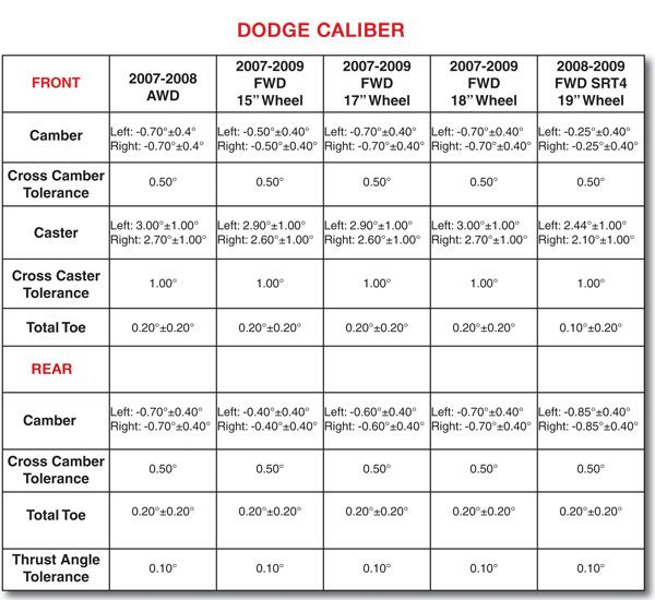 Suspension & Alignment Specs: 2007-2010 Dodge Caliber
