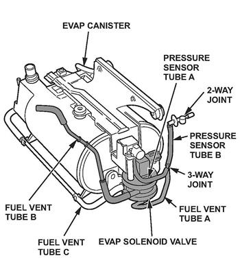 P1456 Honda Civic 2002 - David Batty: The Garage