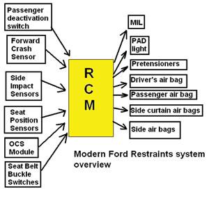 Tech Feature: Servicing Supplemental Restraint Systems