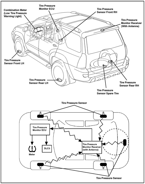 tech tip  the ins and outs of indirect and direct tpms